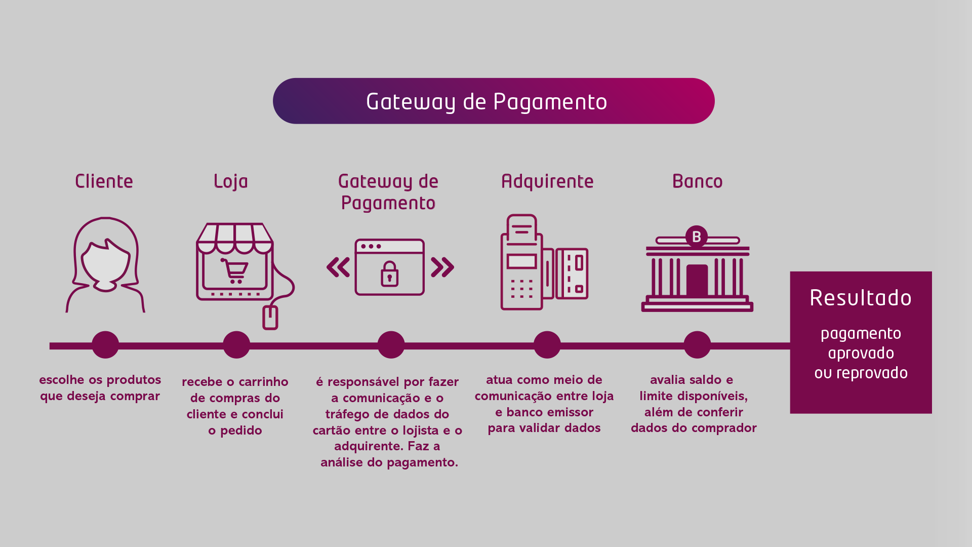 meios de pagamento online - gateway