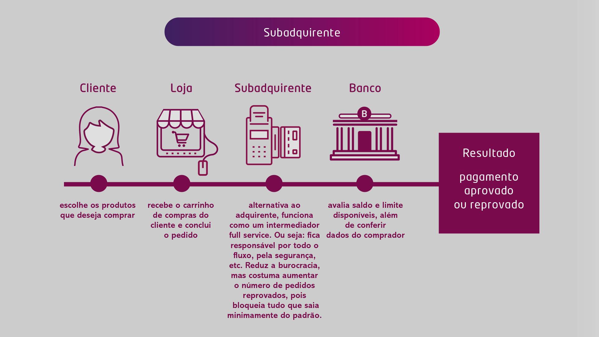 meios de pagamento online - subadquirente
